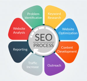 Local SEO Process